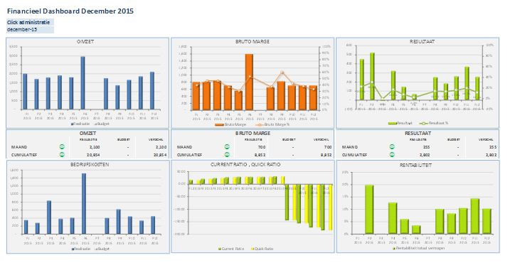 Leveren financieel dashboard